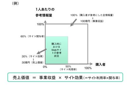 【図1】サイト効果と売上価値