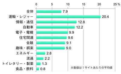 【図2】業界別サイト効果
