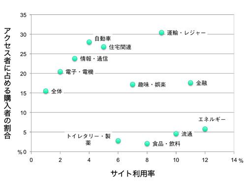 【図3】購入者のサイト利用状況