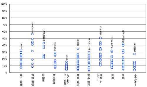 【図3】購入者に占める購入後アクセス経験者の割合