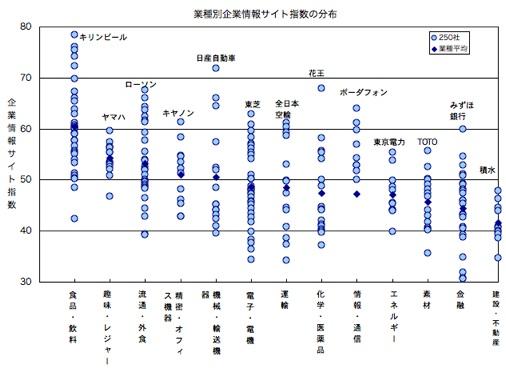 業種ごとの企業情報サイト指数の分布