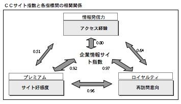 各指標間の相関関係