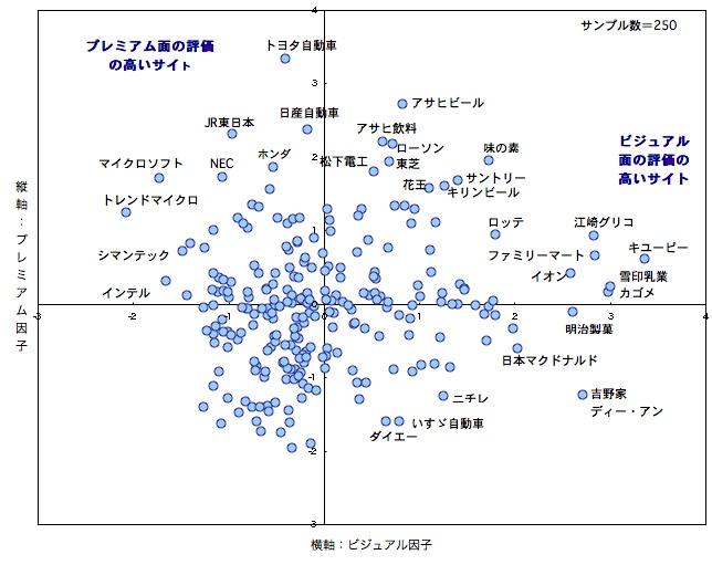 各企業サイトの因子得点分布