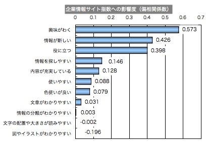 企業情報サイト指数への影響度(偏相関係数)