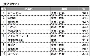イメージ別ランキング(6)