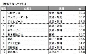 イメージ別ランキング(4)