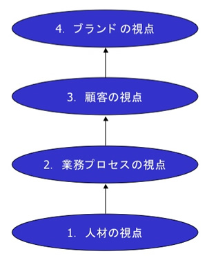 戦略マップ