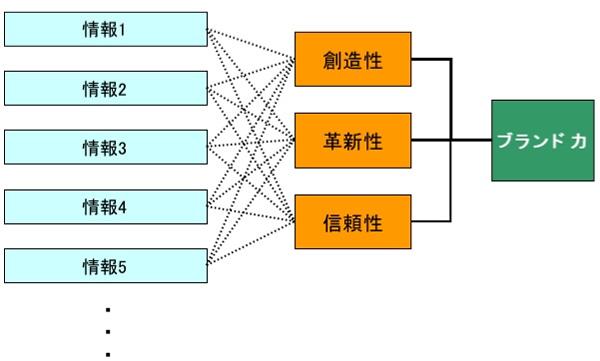 情報発信の枠組みを検討