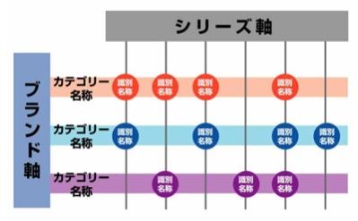 【図1】自社情報にアクセスしやすくする仕組みの構築