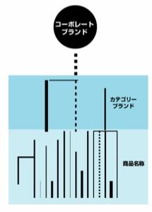 【図1】多くの会社で見られる状態