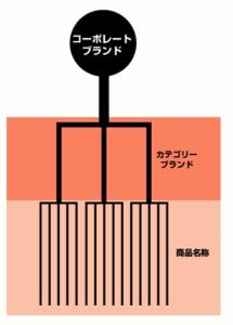 【図2】望ましい状態