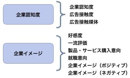 【図1】調査目的