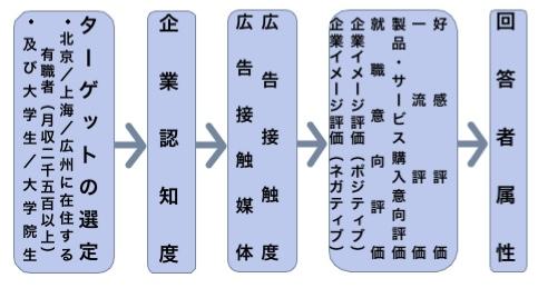 【図1】調査の流れ