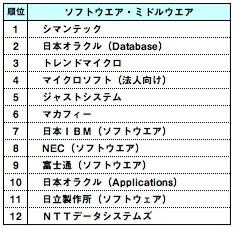 ランキング,ソフトウエア・ミドルウエア,シマンテック,日本オラクル,トレンドマイクロ,マイクロソフト,ジャストシステム,マカフィー,日本IBM,NEC,富士通,日本オラクル,日立製作所,NTTデータシステムズ