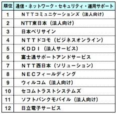 ランキング,通信・ネットワーク・セキュリティ・運用サポート,NTTコミュニケーションズ,NTT東日本,日本ベリサイン,NTTドコモ,KDDI,富士通サポートアンドサービス,NTT西日本,NECフィールディング,ウィルコム,セコムトラストシステムズ,ソフトバンクモバイル,日立電子サービス