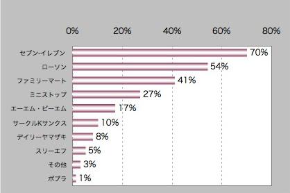 【図6】店舗イメージ よい ランキング