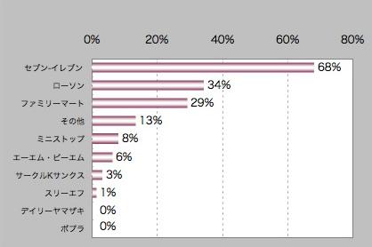 【図4】キャンペーン 内容 よい ランキング