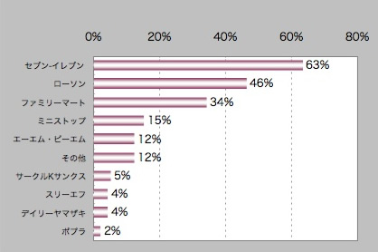【図5】サービス 豊富 ランキング
