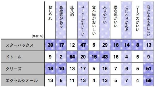 【図2】カフェのイメージ(複数回答可)
