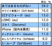 【図4】 携帯会社を変更しても良いと思う機能・サービス