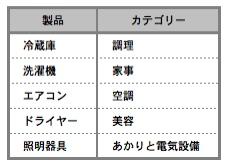 【図1】 対象商品