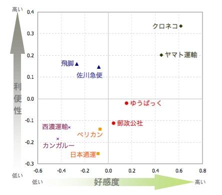 【図1】宅配業者5企業プロット