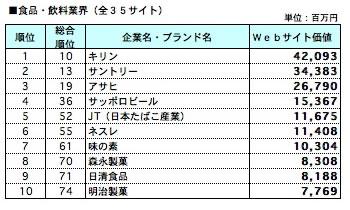 食品・飲料業界別ランキング