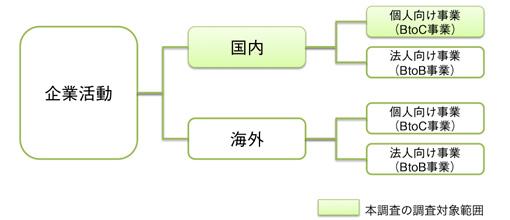 【図1】 Webサイトの価値