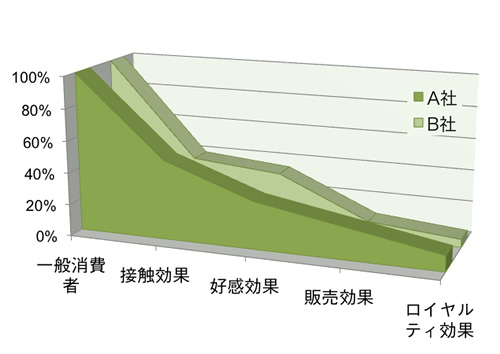 【図1】 各効果の推移