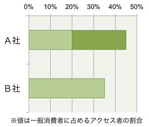【図2】アクセス者