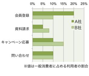 【図3】サイトの機能利用者