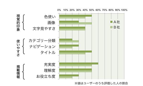 【図4】 サイトの評価