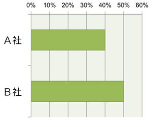 【図9】購入後アクセス者の再購入意向率