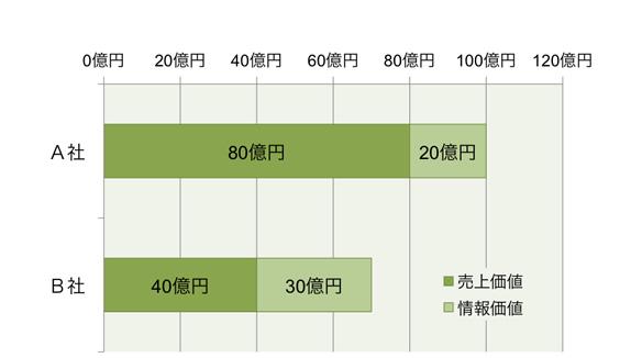 【図10】Webサイト価値とその内訳