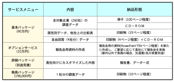 【図1】ご提供サービス一覧