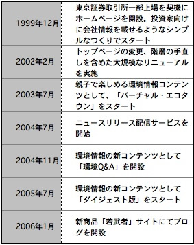 【表1】アサヒ飲料Webサイトの歩み