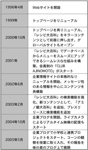 【表1】味の素KKのWebサイトの歩み